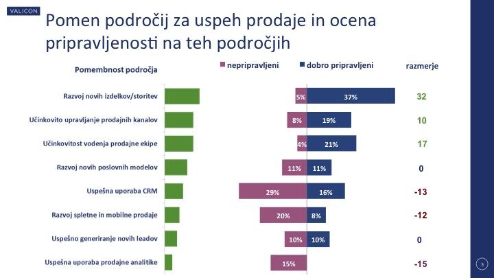 Izzivi prodajnega managementa v Sloveniji – 2. del
