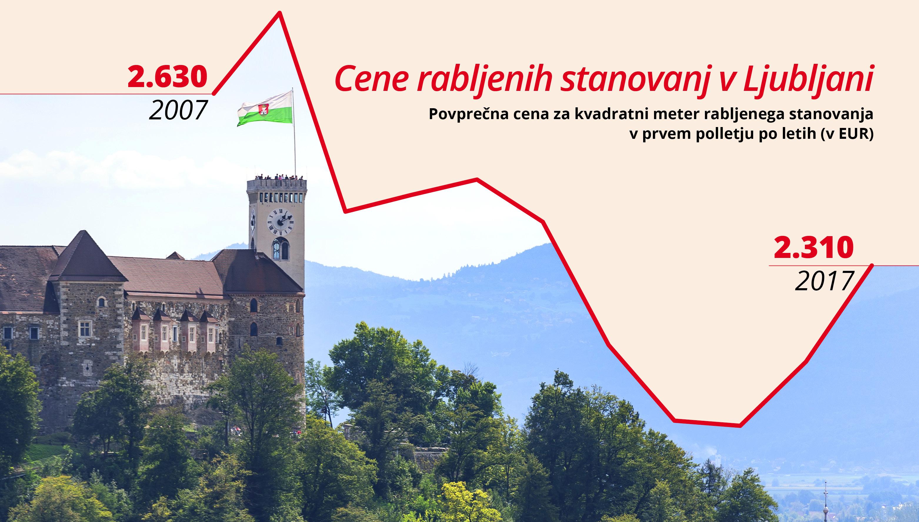 Tri slike slovenskega trga nepremičnin