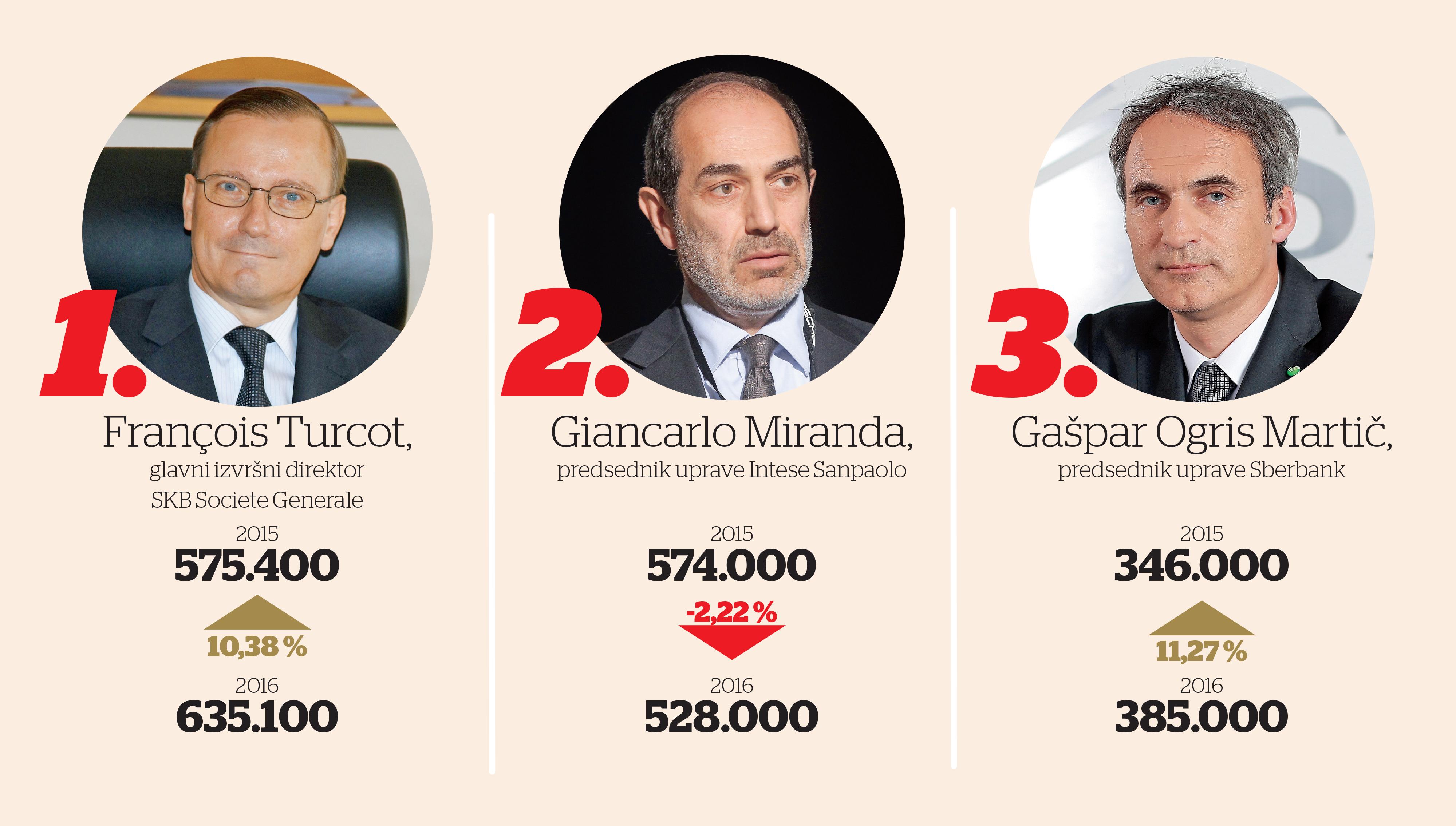 To so najbolje plačani bankirji v Sloveniji