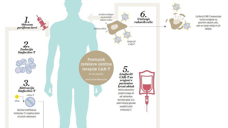 Prelomni trenutki za bolnike v Evropi: odobrena prva celična terapija CAR-T